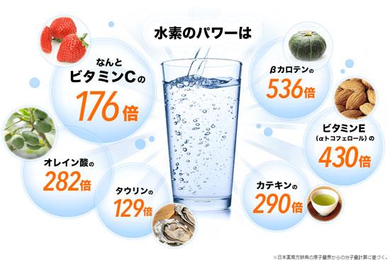 水素濃度7.0ppmの業界最高峰の水素水【セブンウォーター】