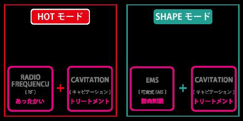 ボニックプロは2つのモードでボタン操作も簡単!